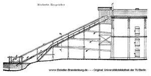Elevator, hier eines Eisspeichers in Rixdorf (heute Berlin-Neukölln), um 1899. Original in der TU Berlin. Aus: Heintze 2012, S. 37.